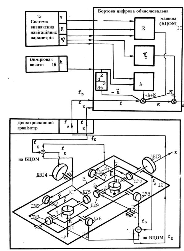 ДК з двогіроскопним ГГ (патент No88473)