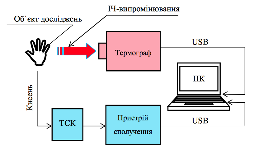Структурна схема реалізації комплексного методу експрес-діагностики