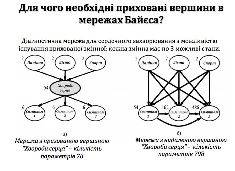 Побудова системи підтримки прийняття рішень на основі теорії байєсівських мереж для моделювання поведінки складних систем