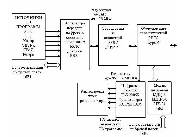 Структурна схема передачі цифрових потоків по аналогових РРЛ типу «Курс-4»