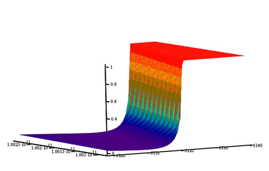 Залежності коефіцієнтів відбиття   та   для різних гілок спінової хвилі від частоти спінової хвилі  та величини зовнішнього магнітного поля.