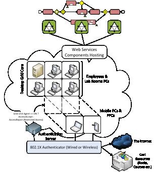 Архітектура гетерогенного середовища для розміщення і виконання високонавантажених веб-сервіс - компонентів розподілених інформаційних систем на основі Desktop-Grid