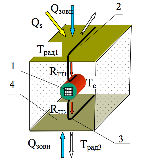 Розроблений принцип забезпечення температури оптичного приймача 1 нижче 233 К з використанням двох  термодіодів  (2 та 3), які з'єднують приймач 1 з радіаторами 4