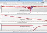 Розподіл напруги бортової мережі