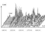 Експериментальні спектри шумів моря та шумовипромінювання морських об'єктів