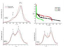 Перенос електронів від металів в зв'язуючі і незв'язуючі  стани кисню та зниження зарядової ємності ЛДС при циклюванні