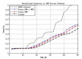 Нормалізована ефективна пропускна здатність каналу з використанням різних алгоритмів адаптації.