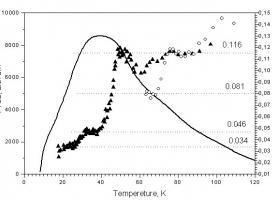 Термостимульована люмінесценція і фракційні енергії для чистого полімеру