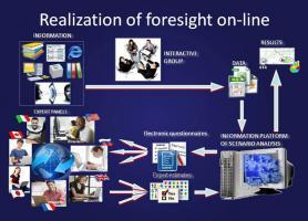 Схема реалізації процесу передбачення в режимі on-line