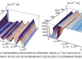 Залежності інтенсивностей відбиття  спінових хвиль  | ρ | 2 від частоти та  зовнішньог о магнітного поля для мультишарової структури зі складними інтерфейсами