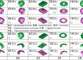Генетична класифікація первинних джерел електромагнітного поля (перший великий період) – системна основа методології структурного передбачення