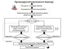 Процедура інтегрованого підходу