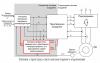 Типова структура системи векторного керування